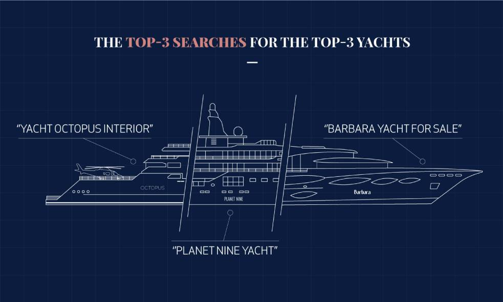 mmost searched for yachts for sale 2019